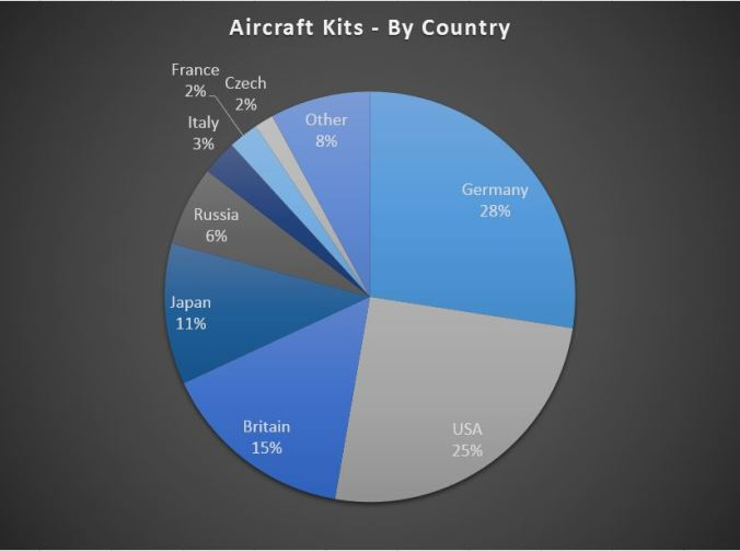 Aircraft All Scales by Country