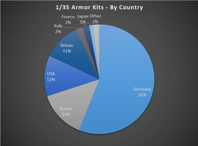 Armor By Country