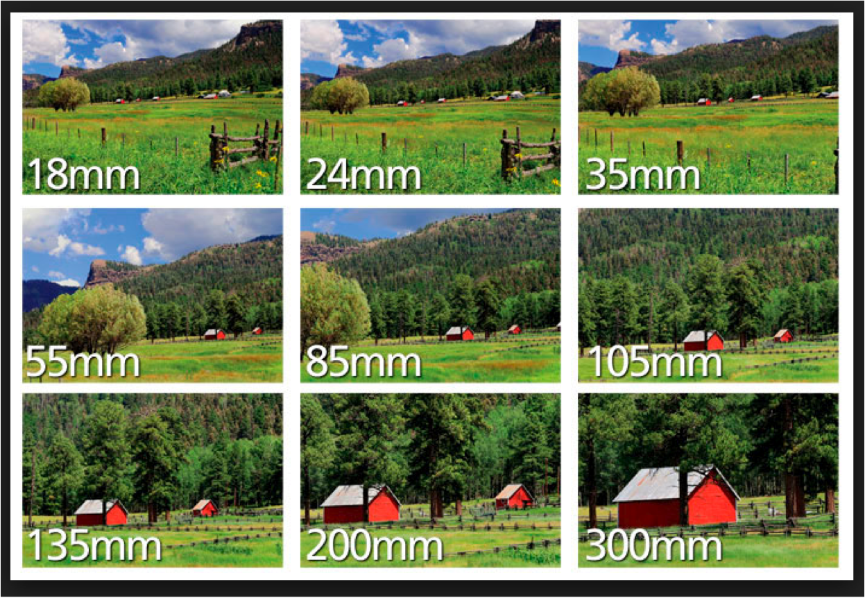 focal length of lenses Focal length is an important term in photography and in its simplest definition it is the field of view for a particular camera lens the focal length determines how much of a scene the camera sees it can vary from wide angles that can take in an entire landscape to telephoto lenses that can zoom.